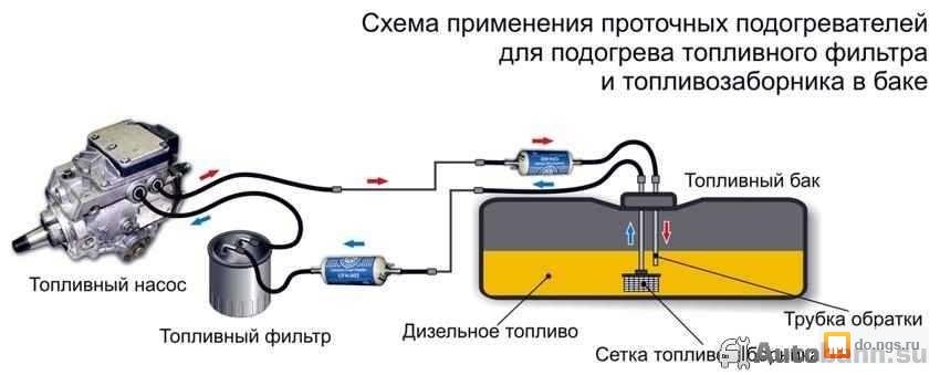 Подогрев двигателя своими руками для дизельного