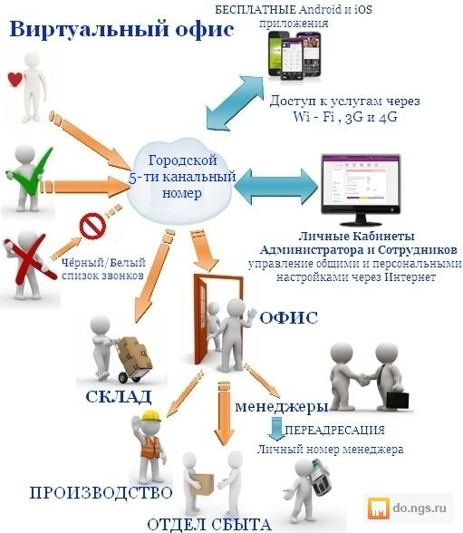 Виртуальные городские номера россии