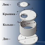 Кольца колодезные, комплектующие. Монтаж., Красноярск